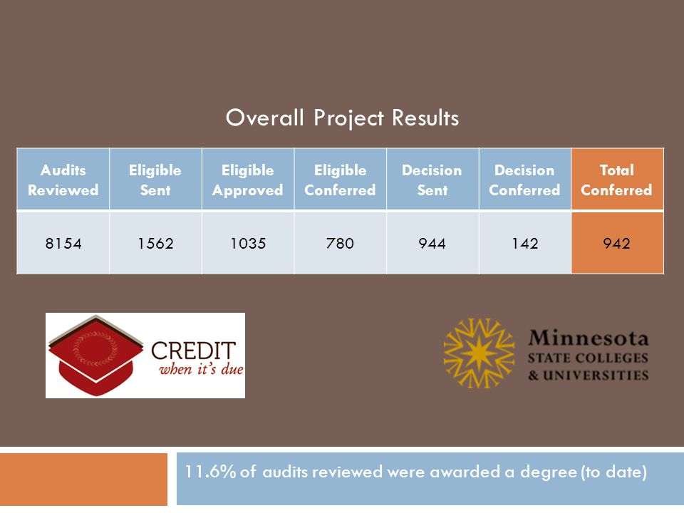 Audits Reviewed Eligible Sent Eligible Approved Eligible Conferred Decision Sent Decision Conferred Total Conferred 815415621035780944142942 Overall Project Results 11.6% of audits reviewed were awarded a degree (to date)