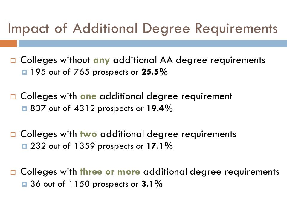 Impact of Additional Degree Requirements  Colleges without any additional AA degree requirements  195 out of 765 prospects or 25.5%  Colleges with one additional degree requirement  837 out of 4312 prospects or 19.4%  Colleges with two additional degree requirements  232 out of 1359 prospects or 17.1%  Colleges with three or more additional degree requirements  36 out of 1150 prospects or 3.1%