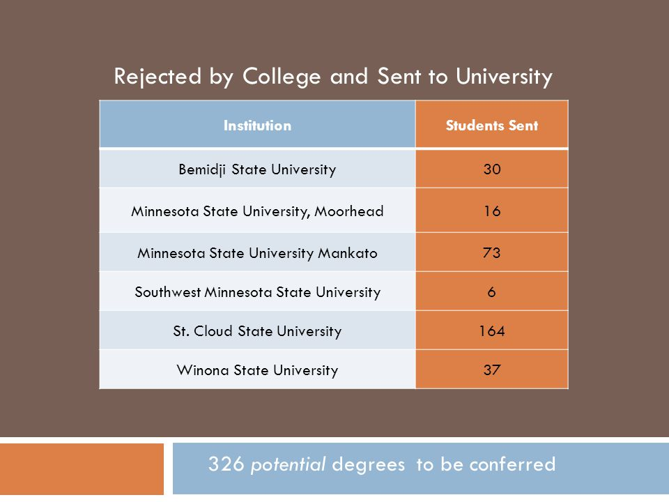 Rejected by College and Sent to University InstitutionStudents Sent Bemidji State University30 Minnesota State University, Moorhead16 Minnesota State University Mankato73 Southwest Minnesota State University6 St.