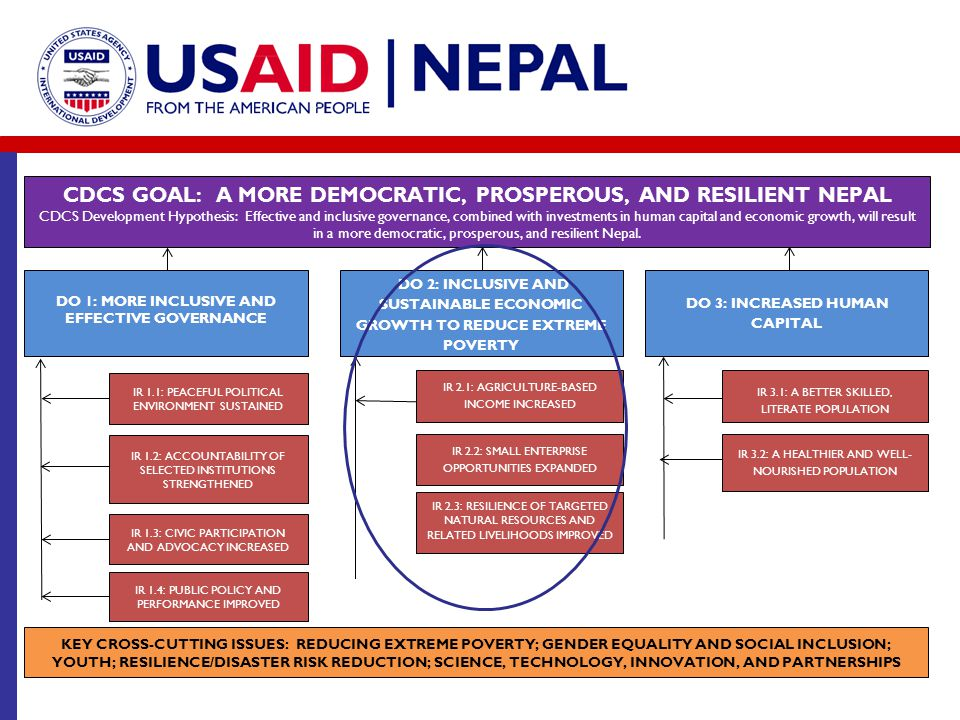 CDCS GOAL: A MORE DEMOCRATIC, PROSPEROUS, AND RESILIENT NEPAL CDCS Development Hypothesis: Effective and inclusive governance, combined with investmen