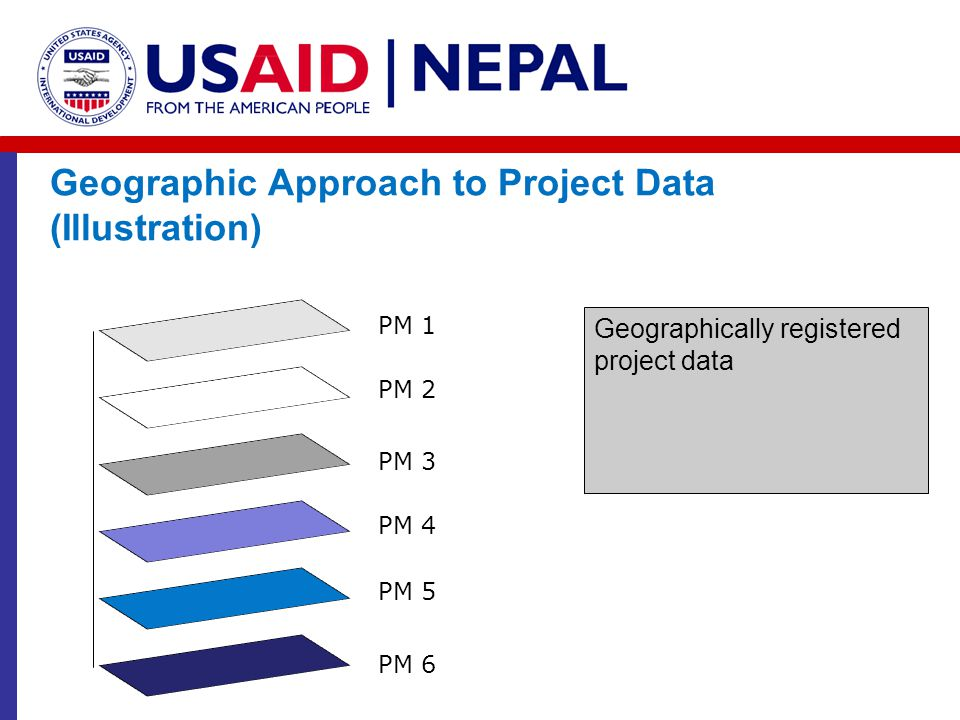 Geographic Approach to Project Data (Illustration) PM 6 PM 5 PM 4 PM 3 PM 2 PM 1 Geographically registered project data