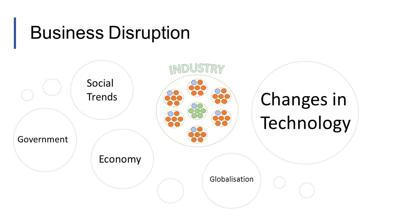 Business Disruption Social Trends Changes in Technology Economy Government Globalisation