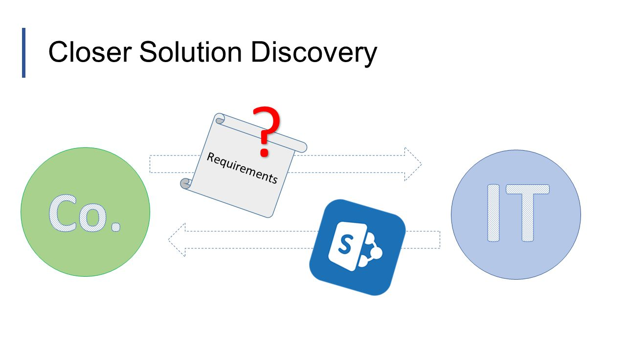 Closer Solution Discovery Requirements
