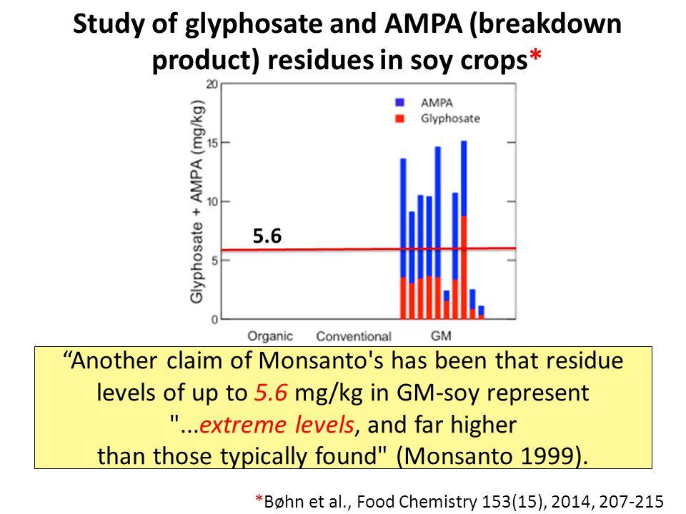 "*Bøhn et al., Food Chemistry 153(15), 2014, 207-215 *Figure 1, T. Bohn et al. Food Chemistry 153, 15 June 2014, 207-215. 5.6 ""Another claim of Monsant"