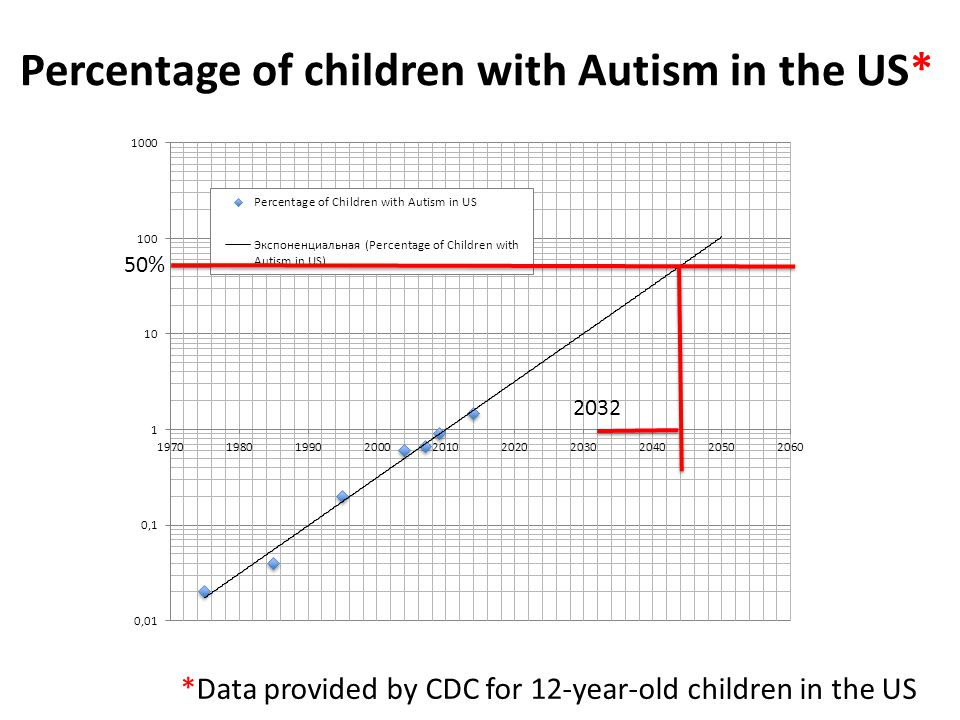 Percentage of children with Autism in the US* 50% 2032 *Data provided by CDC for 12-year-old children in the US
