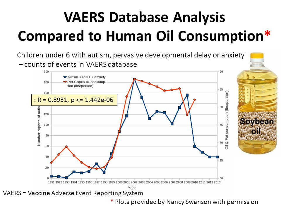 VAERS Database Analysis Compared to Human Oil Consumption* * Plots provided by Nancy Swanson with permission : R = 0.8931, p <= 1.442e-06 Children under 6 with autism, pervasive developmental delay or anxiety – counts of events in VAERS database VAERS = Vaccine Adverse Event Reporting System