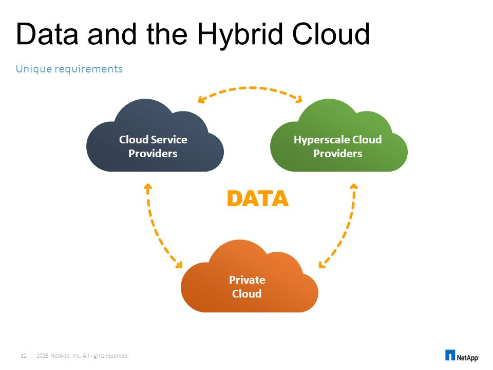 Data and the Hybrid Cloud Unique requirements Hyperscale Cloud Providers Private Cloud Cloud Service Providers DATA 12 2015 NetApp, Inc. All rights re