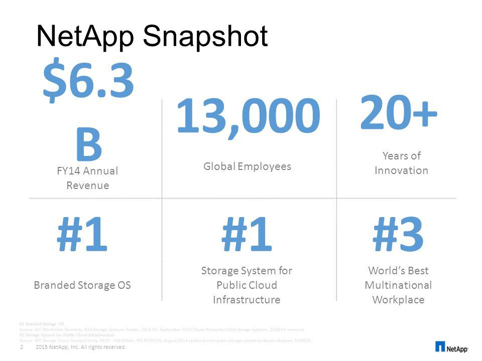 NetApp Snapshot $6.3 B FY14 Annual Revenue 13,000 Global Employees #3 World's Best Multinational Workplace #1 Storage System for Public Cloud Infrastr