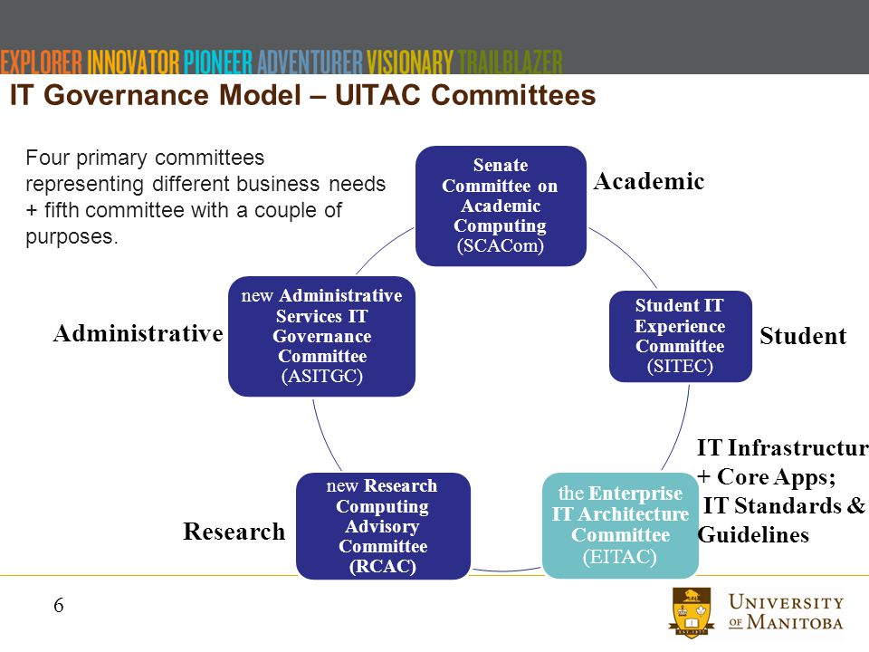 6 IT Governance Model – UITAC Committees Senate Committee on Academic Computing (SCACom) Student IT Experience Committee (SITEC) the Enterprise IT Architecture Committee (EITAC) new Research Computing Advisory Committee (RCAC) new Administrative Services IT Governance Committee (ASITGC) Four primary committees representing different business needs + fifth committee with a couple of purposes.