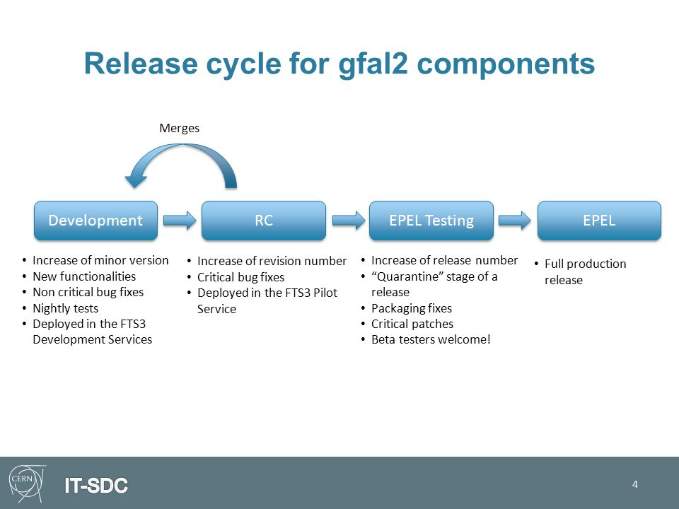 Release cycle for gfal2 components 4 EPEL Full production release Development Increase of minor version New functionalities Non critical bug fixes Nightly tests Deployed in the FTS3 Development Services RC Increase of revision number Critical bug fixes Deployed in the FTS3 Pilot Service EPEL Testing Increase of release number Quarantine stage of a release Packaging fixes Critical patches Beta testers welcome.