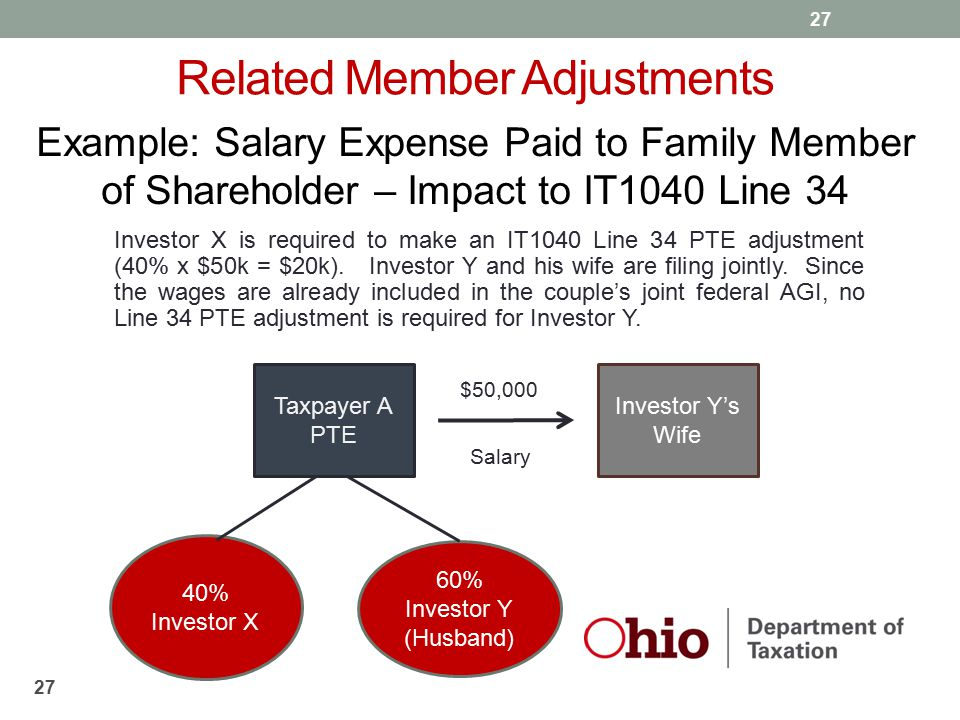 27 Related Member Adjustments Investor X is required to make an IT1040 Line 34 PTE adjustment (40% x $50k = $20k). Investor Y and his wife are filing