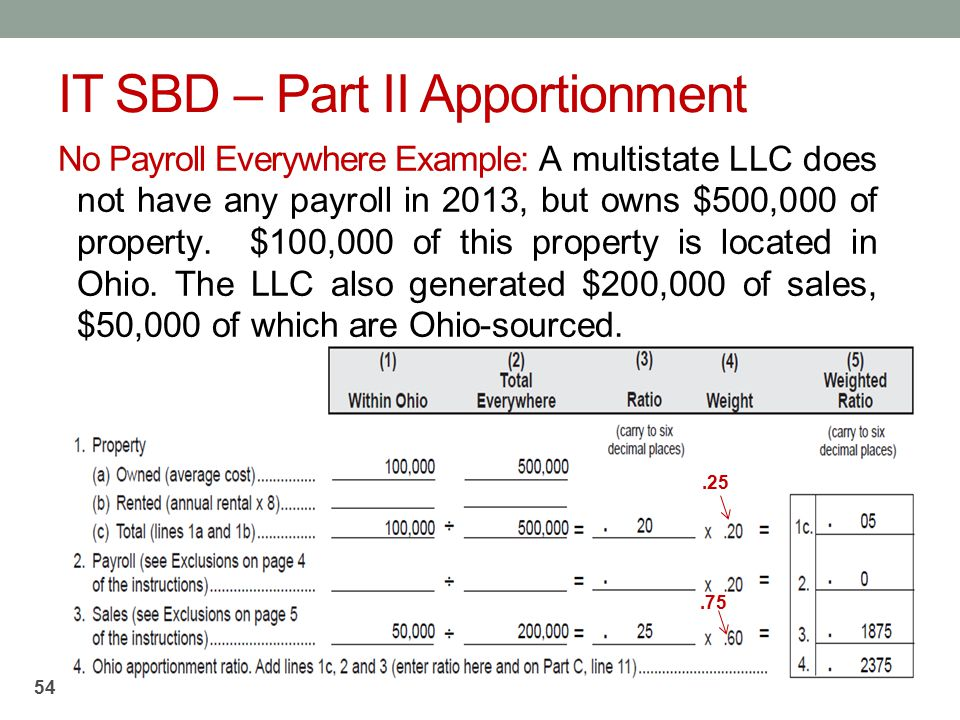 IT SBD – Part II Apportionment No Payroll Everywhere Example: A multistate LLC does not have any payroll in 2013, but owns $500,000 of property. $100,