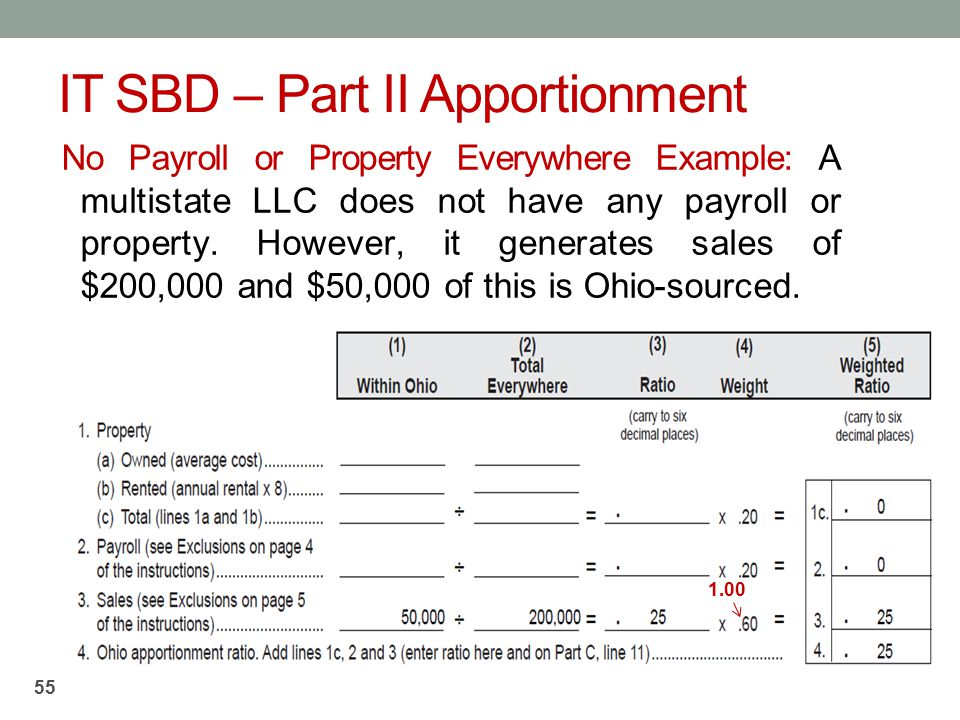 IT SBD – Part II Apportionment No Payroll or Property Everywhere Example: A multistate LLC does not have any payroll or property. However, it generate
