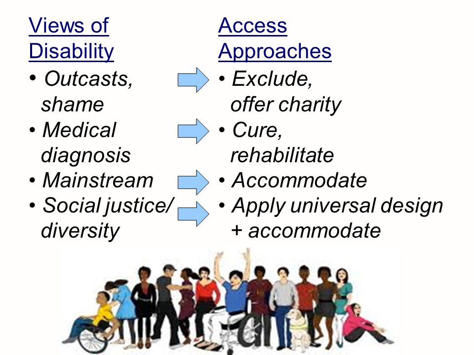 Views of Access Disability Approaches Outcasts, Exclude, shame offer charity Medical Cure, diagnosis rehabilitate Mainstream Accommodate Social justice/ Apply universal design diversity + accommodate