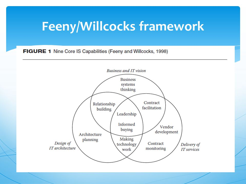 Feeny/Willcocks framework