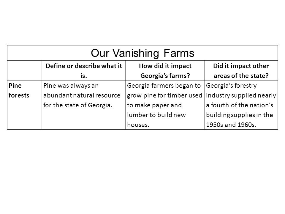 Our Vanishing Farms Define or describe what it is. How did it impact Georgia's farms? Did it impact other areas of the state? Pine forests Pine was al