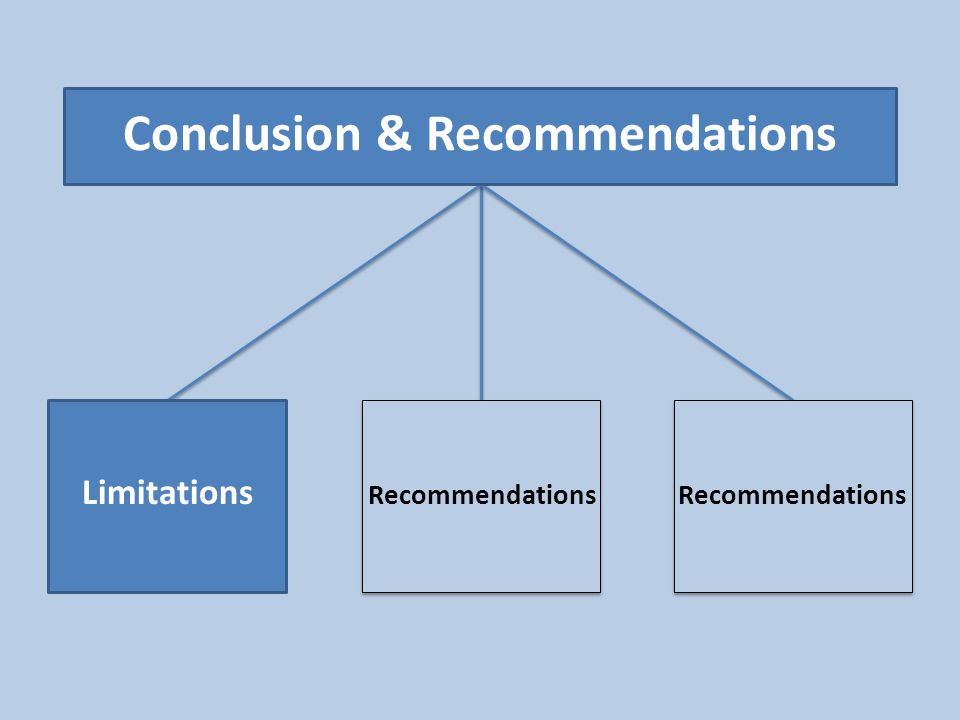 Limitations Recommendations Conclusion & Recommendations Recommendations