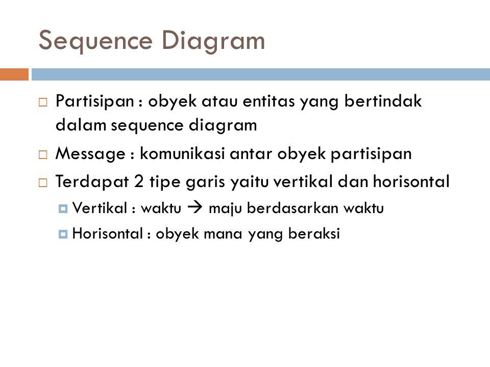 Sequence Diagram  Partisipan : obyek atau entitas yang bertindak dalam sequence diagram  Message : komunikasi antar obyek partisipan  Terdapat 2 tipe garis yaitu vertikal dan horisontal  Vertikal : waktu  maju berdasarkan waktu  Horisontal : obyek mana yang beraksi