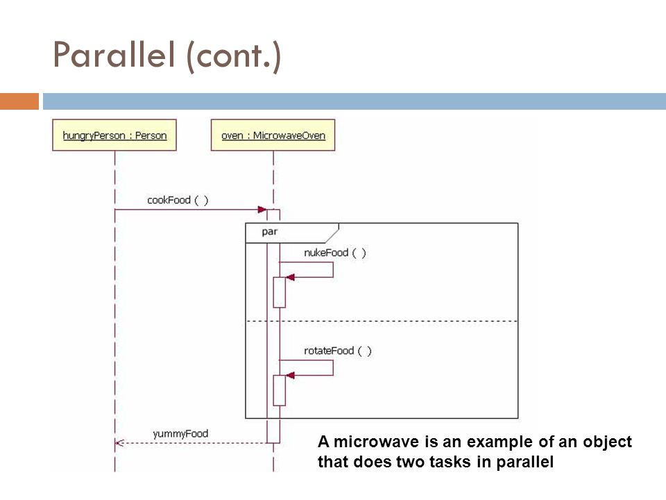Parallel (cont.) A microwave is an example of an object that does two tasks in parallel