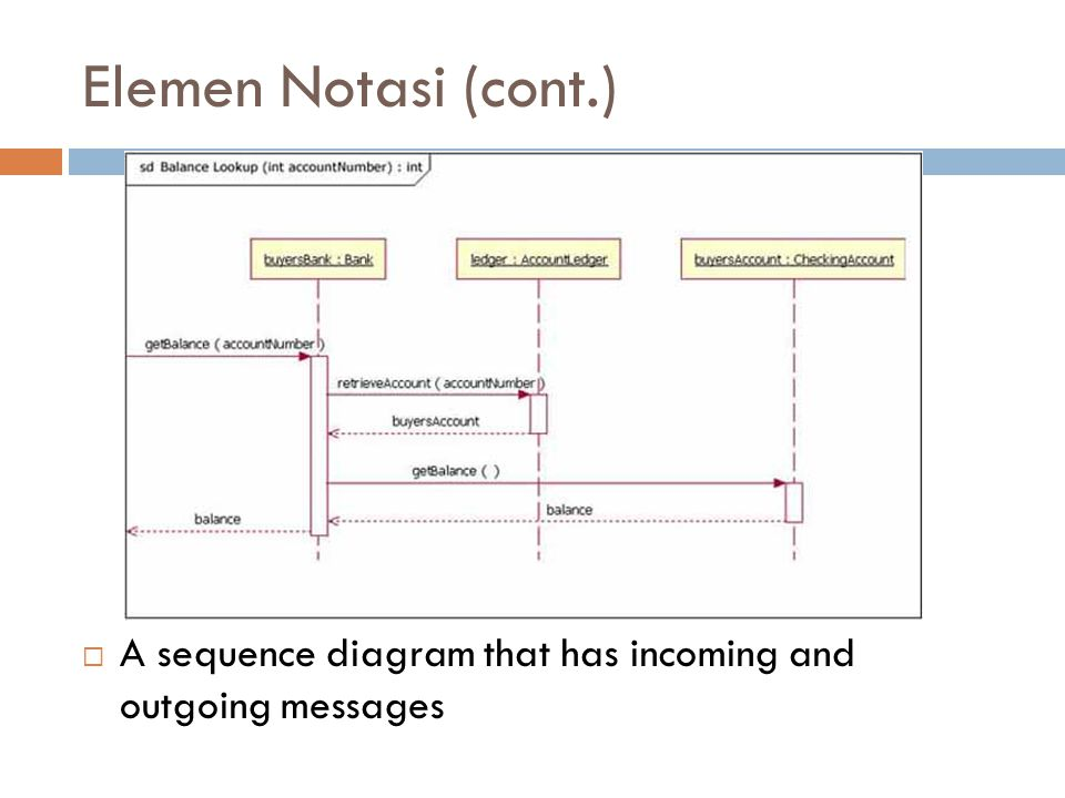 Elemen Notasi (cont.)  A sequence diagram that has incoming and outgoing messages