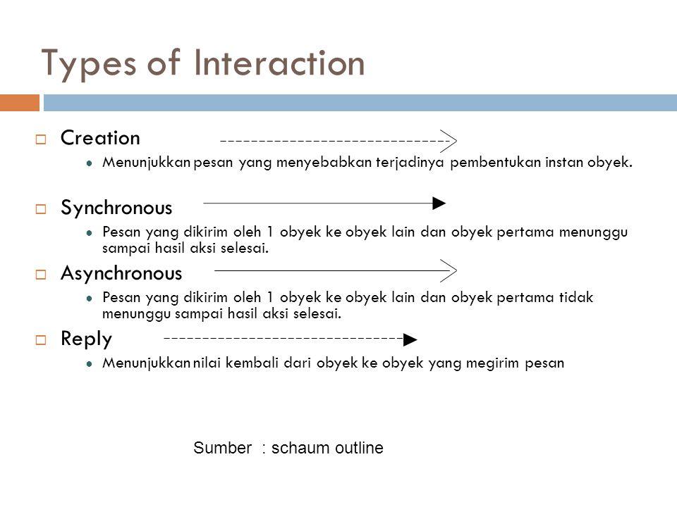 Types of Interaction  Creation ● Menunjukkan pesan yang menyebabkan terjadinya pembentukan instan obyek.