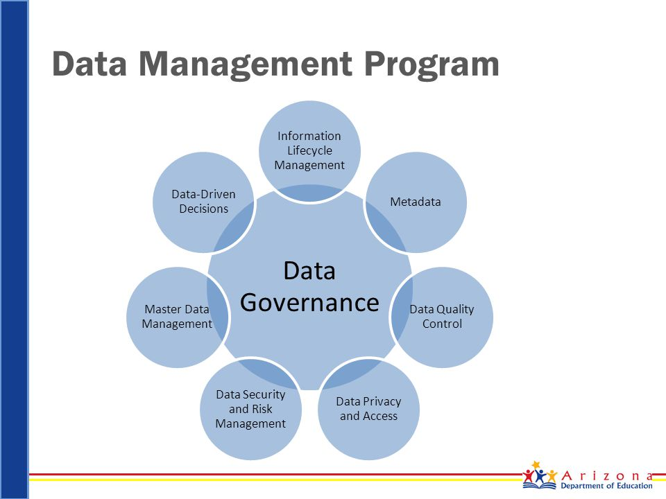 Data Management Program Data Governance Information Lifecycle Management Metadata Data Quality Control Data Privacy and Access Data Security and Risk Management Master Data Management Data-Driven Decisions