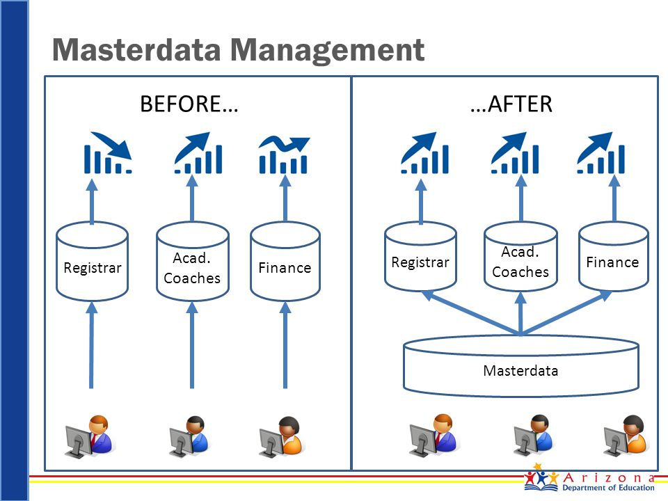 Masterdata Management Registrar Acad. Coaches Finance Registrar Acad.