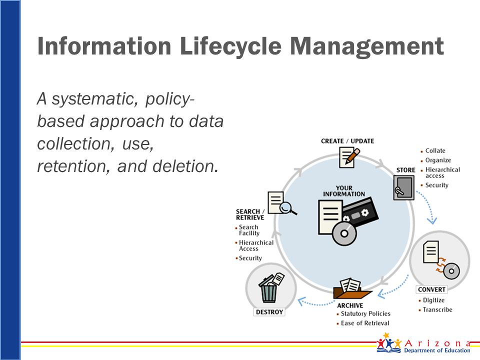 Information Lifecycle Management A systematic, policy- based approach to data collection, use, retention, and deletion.