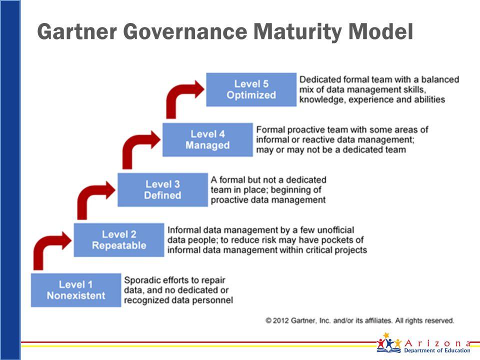 Gartner Governance Maturity Model