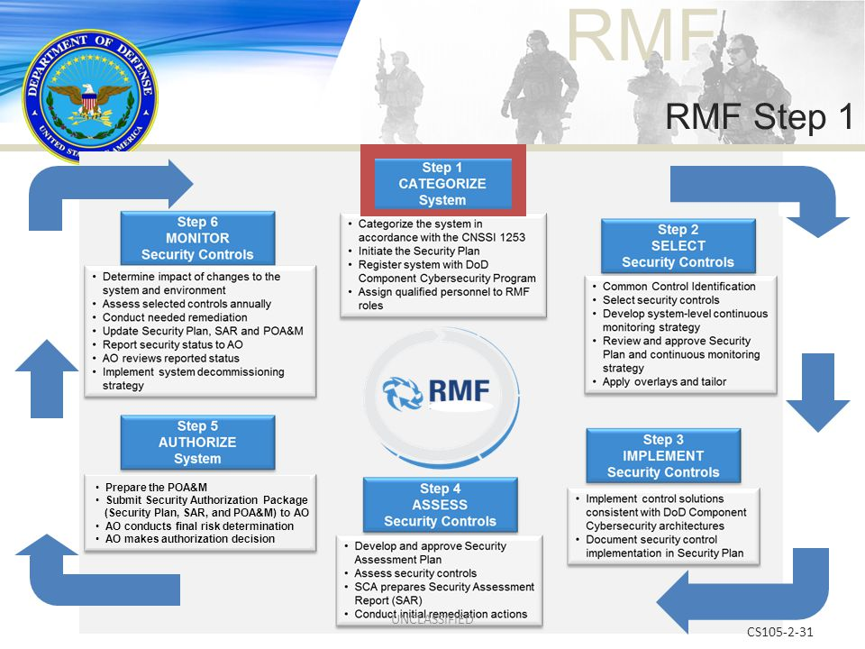 RMF CS105-2-31 RMF Step 1 Prepare the POA&M Submit Security Authorization Package (Security Plan, SAR, and POA&M) to AO AO conducts final risk determi