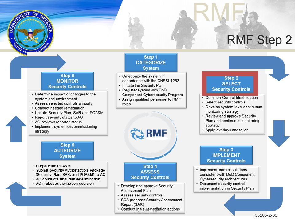 RMF CS105-2-35 RMF Step 2 Prepare the POA&M Submit Security Authorization Package (Security Plan, SAR, and POA&M) to AO AO conducts final risk determi