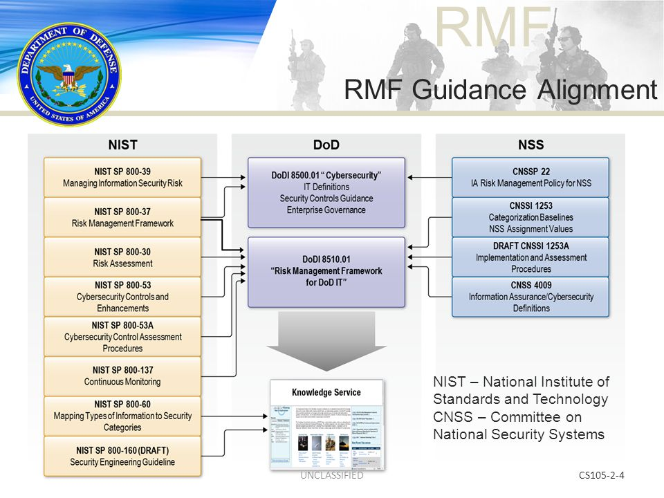 RMF NIST SP 800-137 Continuous Monitoring CS105-2-4 NIST – National Institute of Standards and Technology CNSS – Committee on National Security System