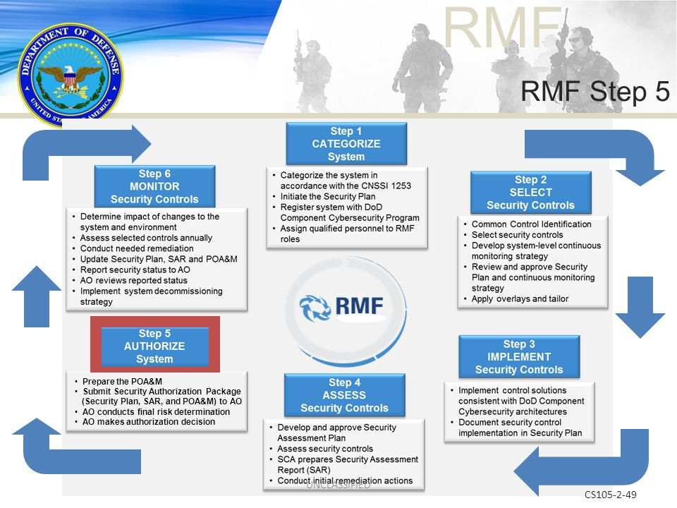 RMF CS105-2-49 RMF Step 5 Prepare the POA&M Submit Security Authorization Package (Security Plan, SAR, and POA&M) to AO AO conducts final risk determi