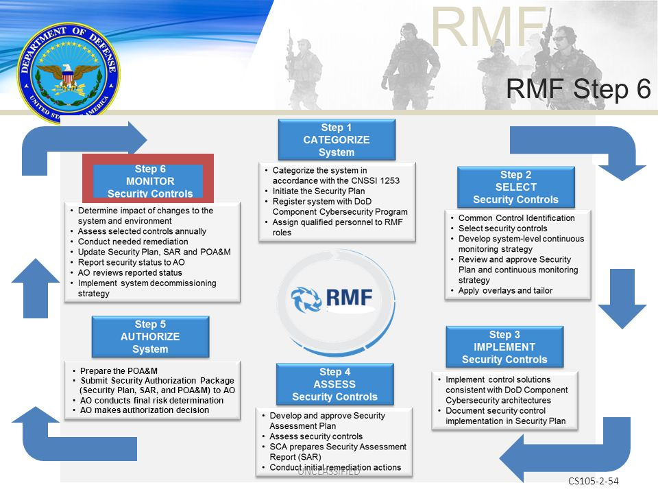 RMF CS105-2-54 RMF Step 6 Prepare the POA&M Submit Security Authorization Package (Security Plan, SAR, and POA&M) to AO AO conducts final risk determi