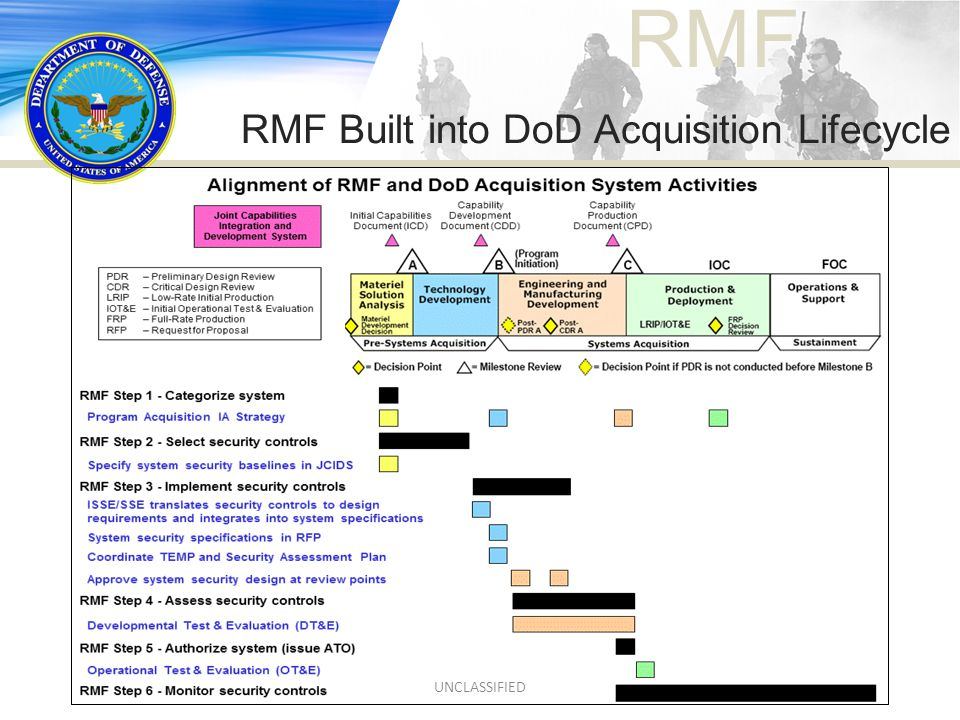 RMF RMF Built into DoD Acquisition Lifecycle UNCLASSIFIED