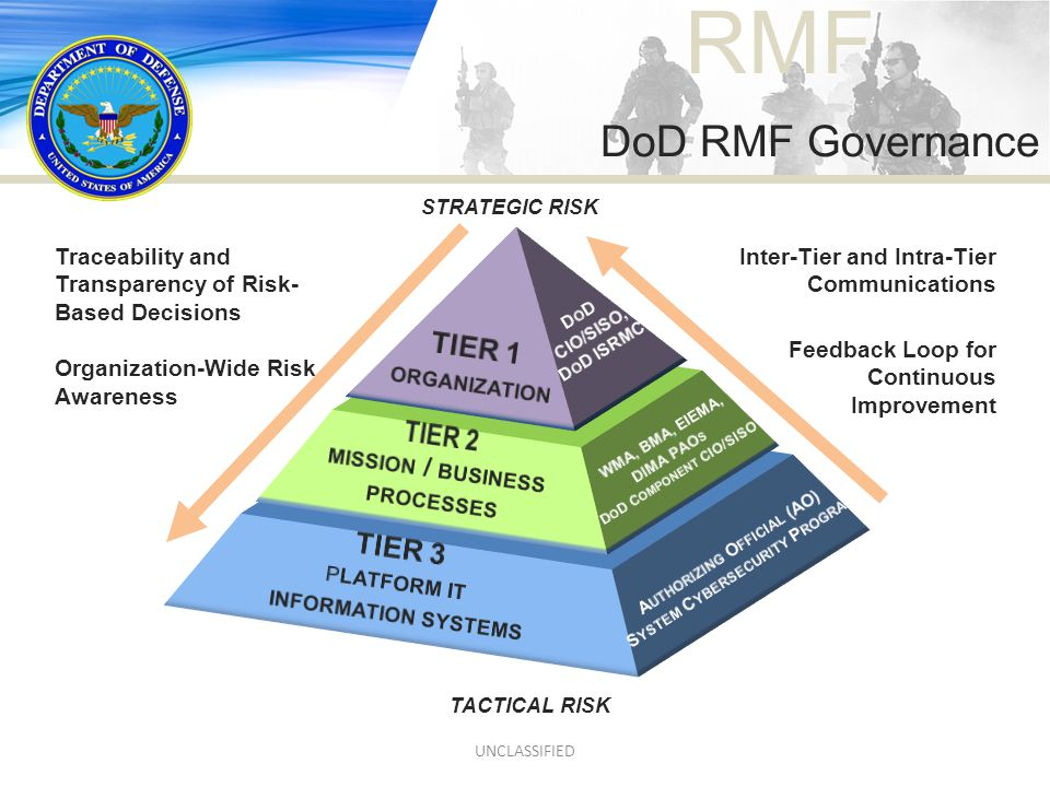 RMF TACTICAL RISK STRATEGIC RISK Traceability and Transparency of Risk- Based Decisions Organization-Wide Risk Awareness Inter-Tier and Intra-Tier Com