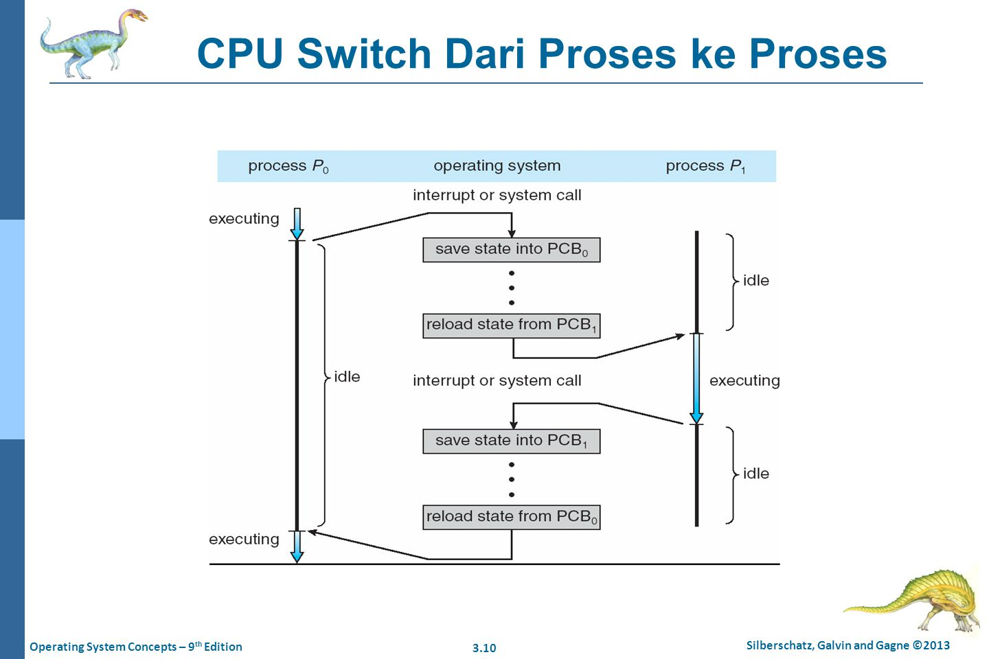 3.10 Silberschatz, Galvin and Gagne ©2013 Operating System Concepts – 9 th Edition CPU Switch Dari Proses ke Proses