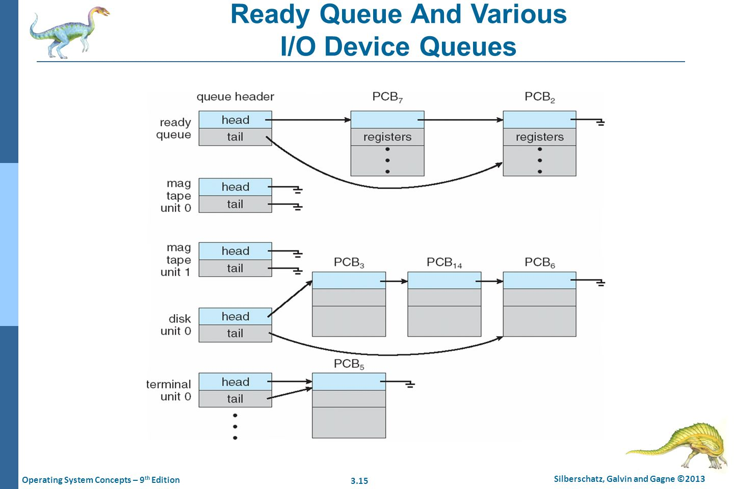 3.15 Silberschatz, Galvin and Gagne ©2013 Operating System Concepts – 9 th Edition Ready Queue And Various I/O Device Queues