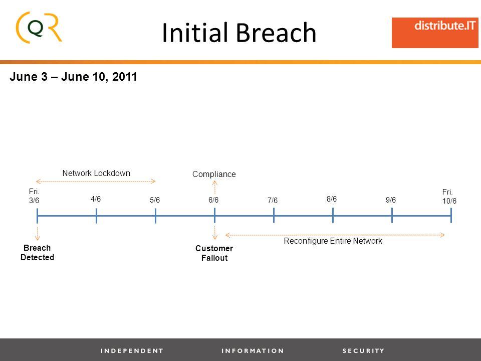 Initial Breach Fri. 3/6 4/6 Fri.