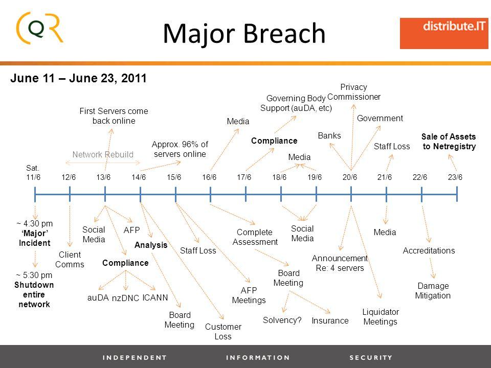 Major Breach June 11 – June 23, 2011 Sat.
