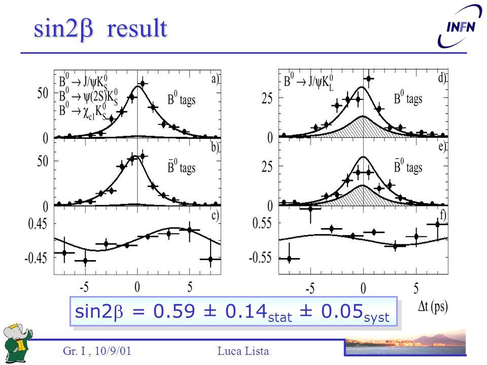 Gr. I, 10/9/01 Luca Lista sin2  result sin2 = 0.59 ± 0.14 stat ± 0.05 syst