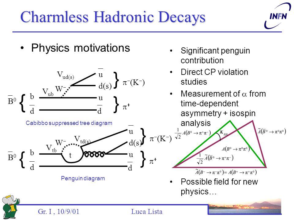 Gr. I, 10/9/01 Luca Lista Charmless Hadronic Decays Physics motivations b u d(s) V ub V ud(s) B0B0 { } }  }   (K  ) dd u b B0B0 { d u d(s) } 
