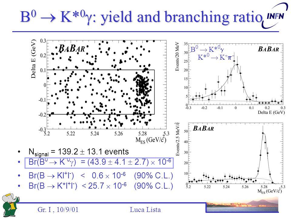 Gr. I, 10/9/01 Luca Lista B 0  K* 0  : yield and branching ratio N signal = 139.2  13.1 events Br(B 0  K *0  ) = (43.9  4.1  2.7)  10 -6 Br(B
