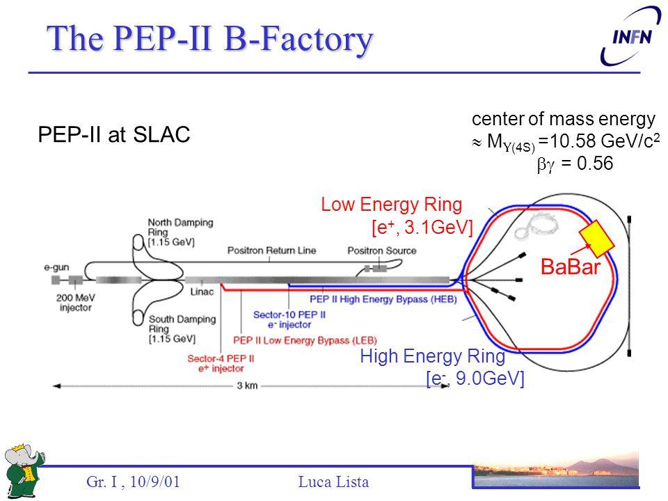 Gr. I, 10/9/01 Luca Lista Low Energy Ring [e +, 3.1GeV] High Energy Ring [e -, 9.0GeV] PEP-II at SLAC center of mass energy  M  (4S) =10.58 GeV/c 2