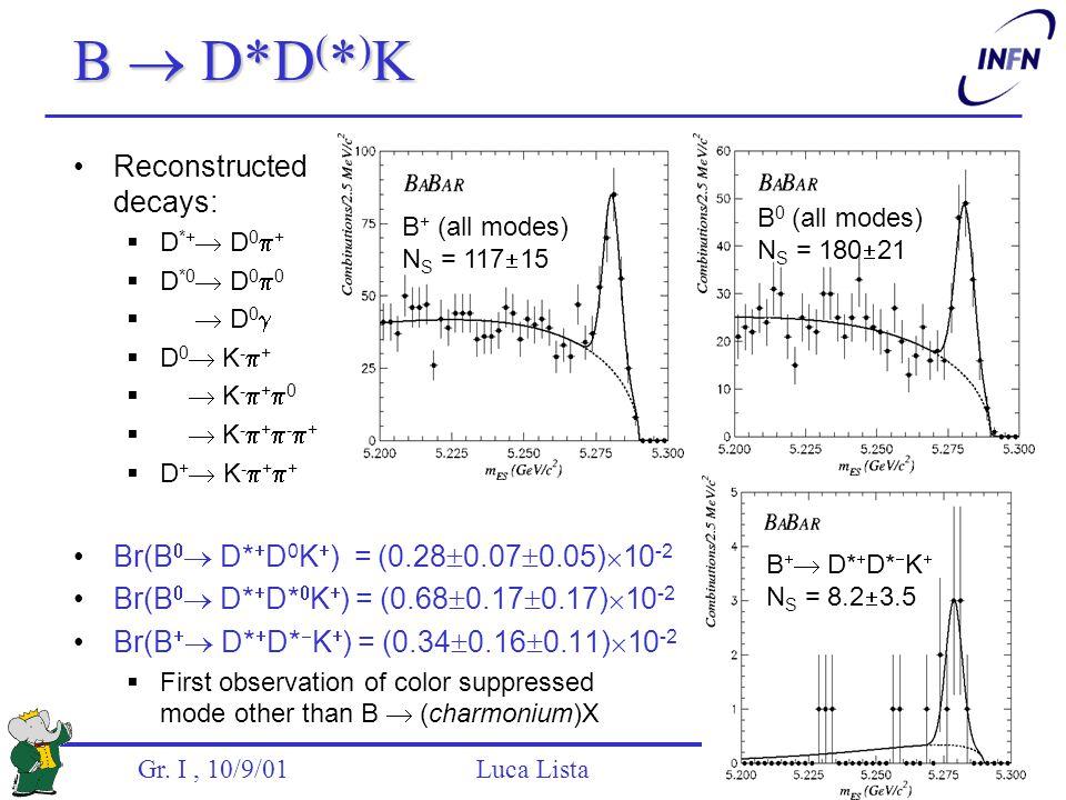 Gr. I, 10/9/01 Luca Lista B  D*D ( * ) K B 0 (all modes) N S = 180  21 B + (all modes) N S = 117  15 B   D*  D*  K  N S = 8.2  3.5 Reconstruc