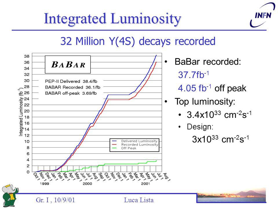 Gr. I, 10/9/01 Luca Lista Integrated Luminosity 32 Million Y(4S) decays recorded BaBar recorded: 37.7fb -1 4.05 fb -1 off peak Top luminosity: 3.4x10