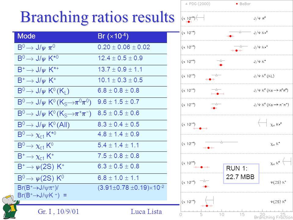 Gr. I, 10/9/01 Luca Lista Branching ratios results Mode Br (  10 -4 ) B 0  J/   0 0.20  0.06  0.02 B 0  J/  K* 0 12.4  0.5  0.9 B +  J/  K