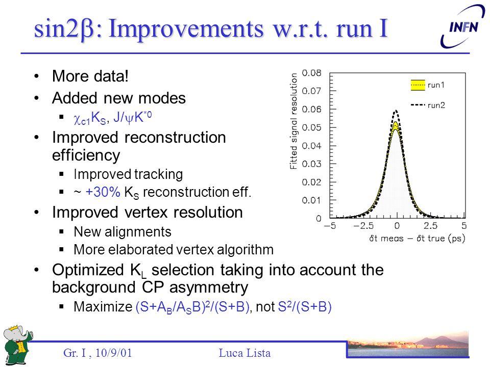 Gr. I, 10/9/01 Luca Lista sin2  : Improvements w.r.t. run I More data! Added new modes   c1 K S, J/  K *0 Improved reconstruction efficiency  Imp