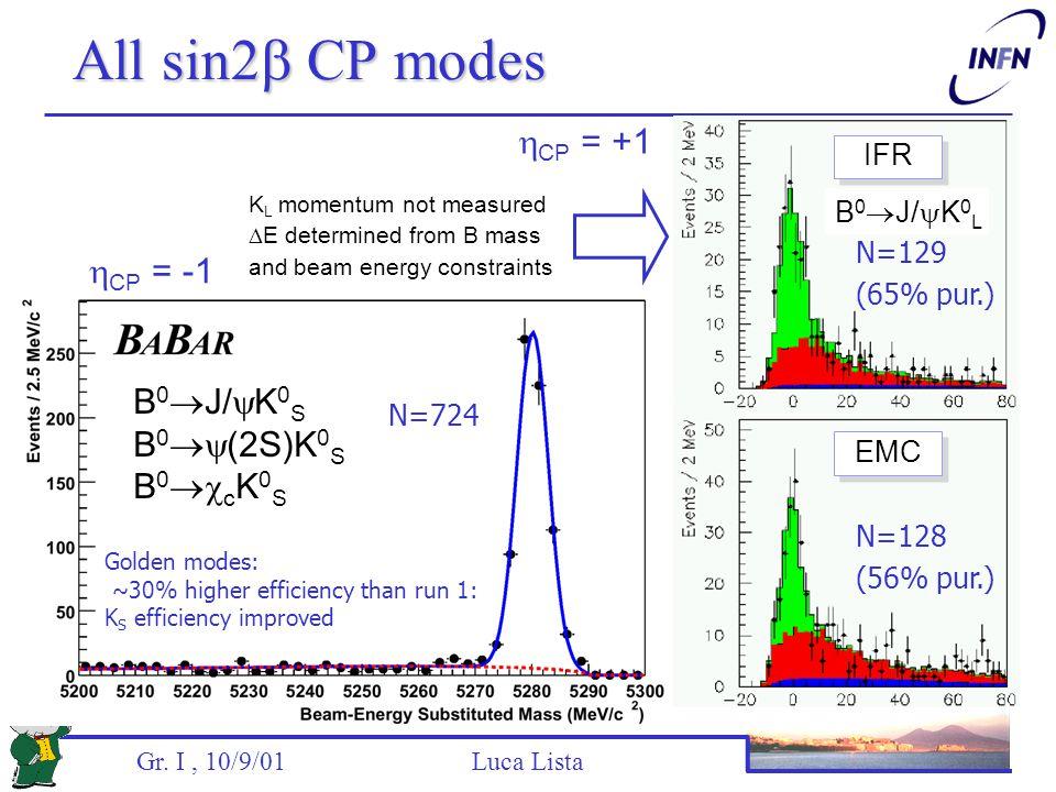Gr. I, 10/9/01 Luca Lista All sin2  CP modes N=724 B 0  J/  K 0 S B 0  (2S)K 0 S B 0  c K 0 S B 0  J/  K 0 L IFR EMC  CP = -1  CP = +1 K L