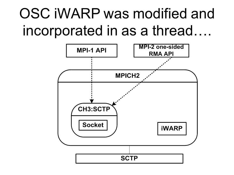 OSC iWARP was modified and incorporated in as a thread….